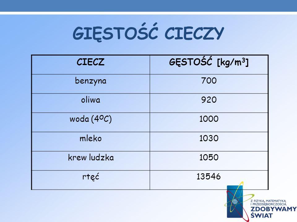 GIĘSTOŚĆ CIECZY CIECZ GĘSTOŚĆ [kg/m3] benzyna 700 oliwa 920 woda (4OC)